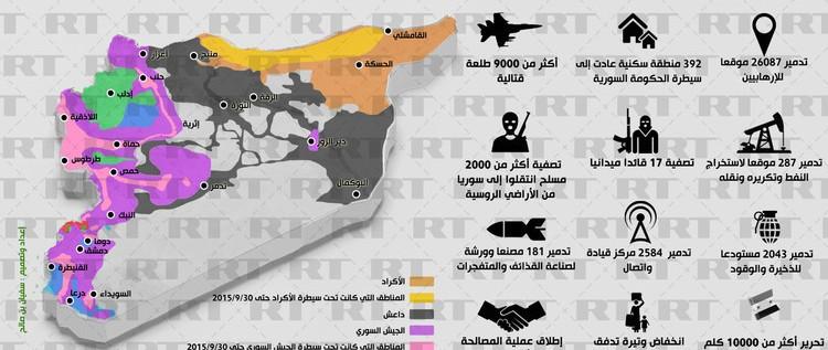 إنفوجرافيك: العملية الروسية ضد الإرهاب في سوريا ترسم خريطة نفوذ جديدة