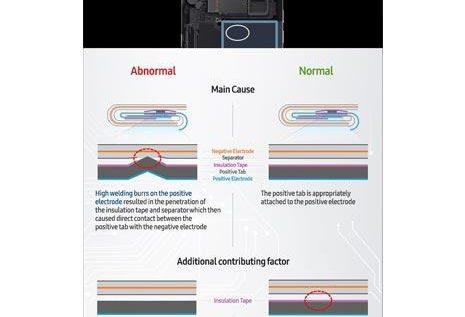 سامسونغ تكشف سبب انفجار «نوت 7»: خلل في تصميم البطاريات