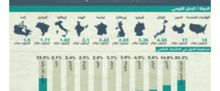 نفوغرافيك.. تعرف إلى أقوى 10 اقتصادات في العالم